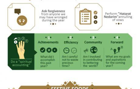 Rosh Hashanah Infographic